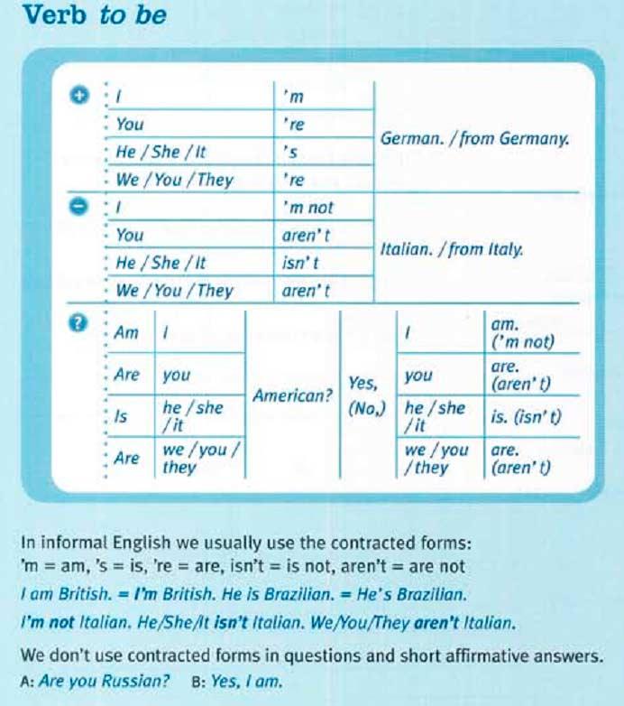 Зачем нужны AM IS ARE в английском языке Глагол to be в