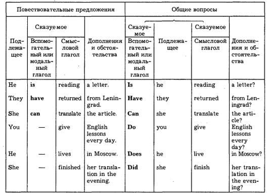 английский онлайн бесплатно времена глаголов