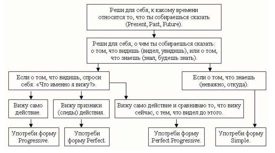 present continuous времени схема