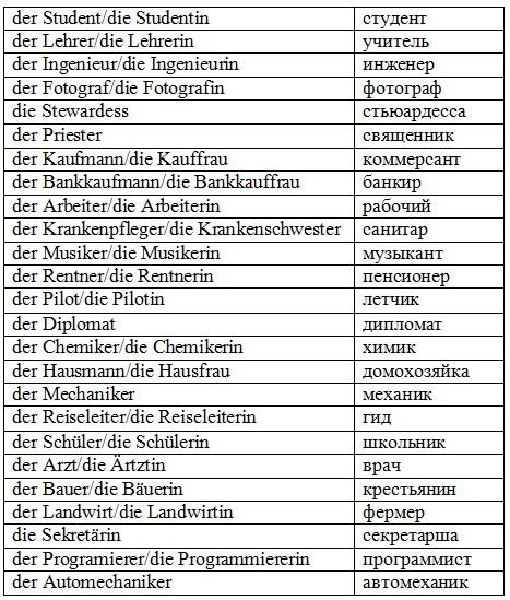 название профессий  на немецком языке
