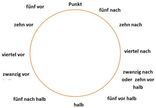 как сказать время в немецком языке