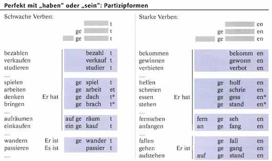 Основные формы немецких глаголов