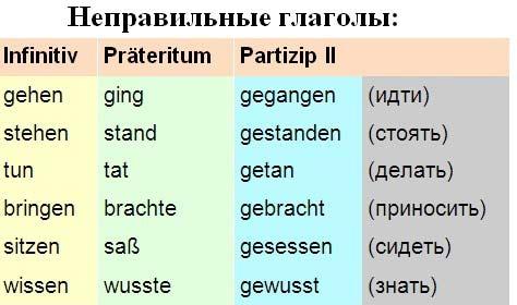 неправильные глаголы немецкого языка