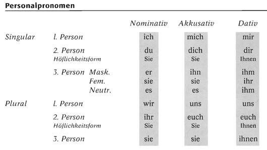 Личные местоимения в немецком языке