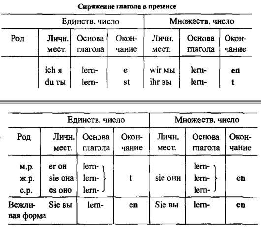 Времена немецких глаголов