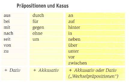 Предлоги немецкого языка таблица