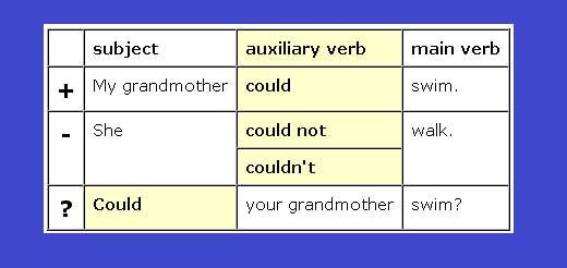 Модальный глагол could. Английский язык.
