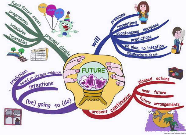 Теория: будущее время в английском языке
