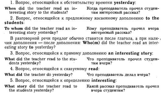 Вопросительные предложения в английском языке