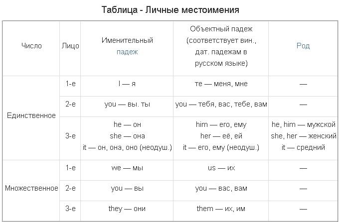 Упражнения, таблица