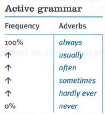 наречия в английском