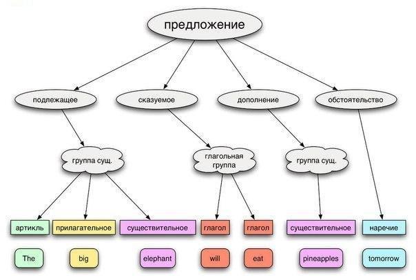 Как строится предложение в английском языке.