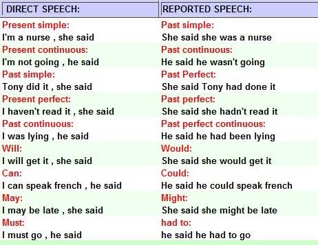 Прямая и Косвенная речь в английском языке