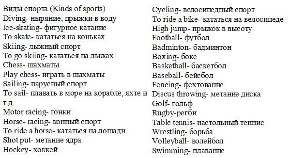 Спорт в англии рассказ на английском