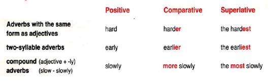 Степени сравнения английских наречий