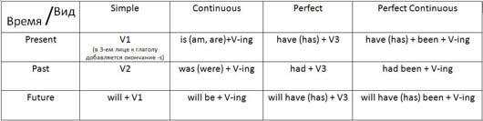 видовременная форма глагола