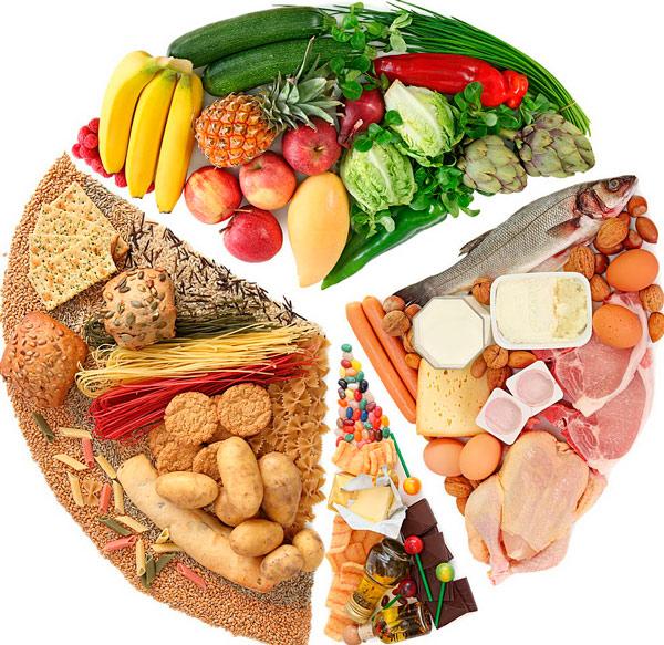 Что значат для нас белки, жиры и углеводы? Правильный рацион питания.