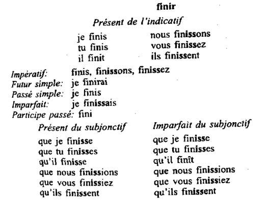 Французские глаголы 2-й группы