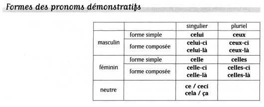 Указательные местоимения, французский язык.