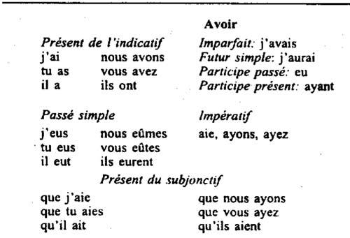 глагол avoir, его сприжение в различных временах и наклонениях