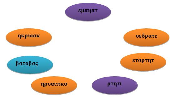 лексика, греческий язык